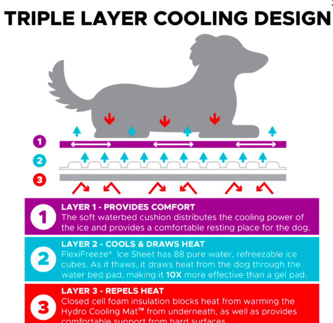 Cooler Dog Hydro cooling mats